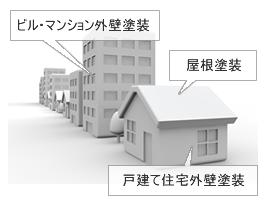 ビル・マンション外壁塗装,屋根塗装,戸建て住宅外壁塗装